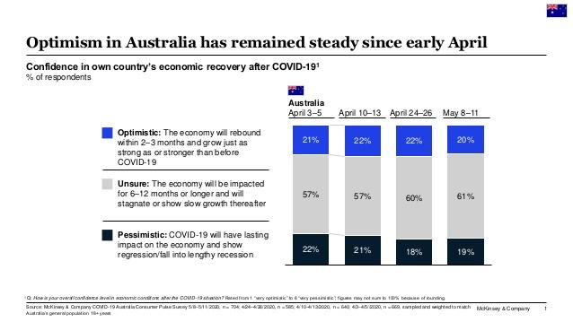 Business Confidence Covid 19 Australia