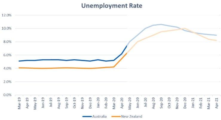 COVID 19 Unemployment Rates